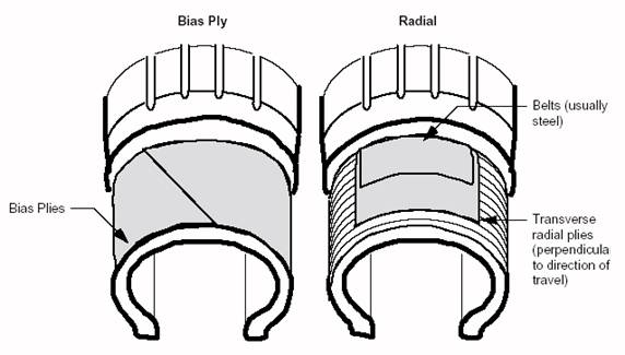 Bias trailer tires versus radial trailer tires