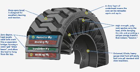 Michelin Tweel Skid Steer Tire Tweel For Sale